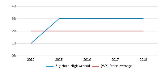 This chart display the percentage of students of two or more races in Big Horn High School and the percentage of public school students of two or more races in Wyoming by year, with the latest 2017-18 school year data.