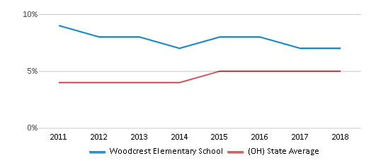 This chart display the percentage of students of two or more races in Woodcrest Elementary School and the percentage of public school students of two or more races in Ohio by year, with the latest 2017-18 school year data.