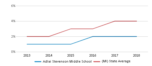 This chart display the percentage of students of two or more races in Adlai Stevenson Middle School and the percentage of public school students of two or more races in Michigan by year, with the latest 2017-18 school year data.