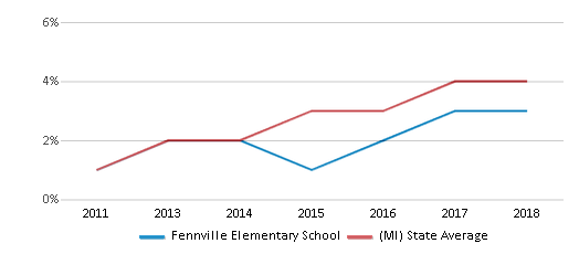 This chart display the percentage of students of two or more races in Fennville Elementary School and the percentage of public school students of two or more races in Michigan by year, with the latest 2017-18 school year data.