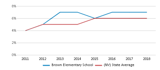 This chart display the percentage of students of two or more races in Brown Elementary School and the percentage of public school students of two or more races in Nevada by year, with the latest 2017-18 school year data.