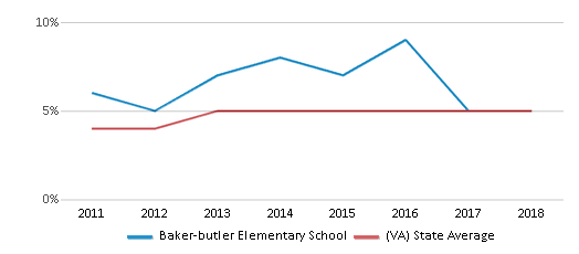 This chart display the percentage of students of two or more races in Baker-butler Elementary School and the percentage of public school students of two or more races in Virginia by year, with the latest 2017-18 school year data.