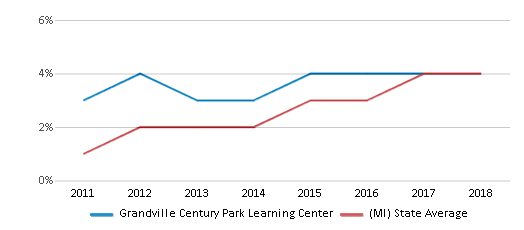 This chart display the percentage of students of two or more races in Grandville Century Park Learning Center and the percentage of public school students of two or more races in Michigan by year, with the latest 2017-18 school year data.