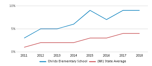 This chart display the percentage of students of two or more races in Childs Elementary School and the percentage of public school students of two or more races in Michigan by year, with the latest 2017-18 school year data.
