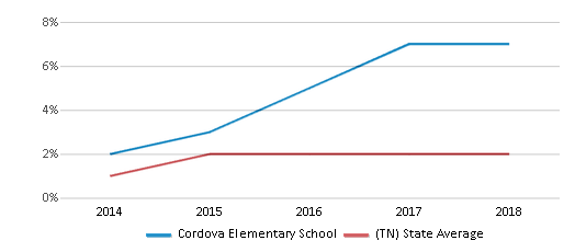 This chart display the percentage of students of two or more races in Cordova Elementary School and the percentage of public school students of two or more races in Tennessee by year, with the latest 2017-18 school year data.