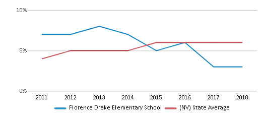 This chart display the percentage of students of two or more races in Florence Drake Elementary School and the percentage of public school students of two or more races in Nevada by year, with the latest 2017-18 school year data.