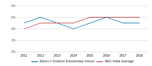 This chart display the percentage of students of two or more races in Edwin S Dodson Elementary School and the percentage of public school students of two or more races in Nevada by year, with the latest 2017-18 school year data.