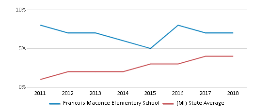 This chart display the percentage of students of two or more races in Francois Maconce Elementary School and the percentage of public school students of two or more races in Michigan by year, with the latest 2017-18 school year data.