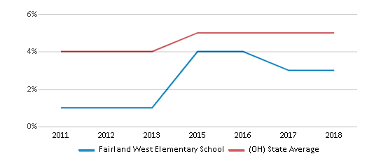 This chart display the percentage of students of two or more races in Fairland West Elementary School and the percentage of public school students of two or more races in Ohio by year, with the latest 2017-18 school year data.