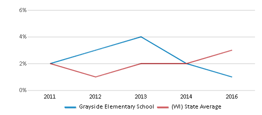 This chart display the percentage of students of two or more races in Grayside Elementary School and the percentage of public school students of two or more races in Wisconsin by year, with the latest 2015-16 school year data.