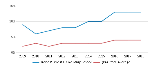 This chart display the percentage of students of two or more races in Irene B. West Elementary School and the percentage of public school students of two or more races in California by year, with the latest 2017-18 school year data.