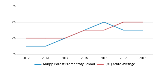 This chart display the percentage of students of two or more races in Knapp Forest Elementary School and the percentage of public school students of two or more races in Michigan by year, with the latest 2017-18 school year data.