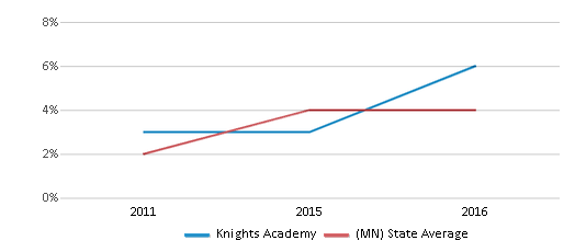 This chart display the percentage of students of two or more races in Knights Academy and the percentage of public school students of two or more races in Minnesota by year, with the latest 2015-16 school year data.