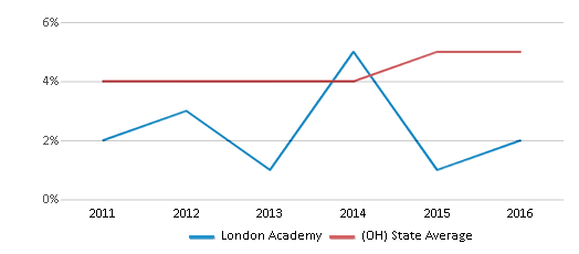 This chart display the percentage of students of two or more races in London Academy and the percentage of public school students of two or more races in Ohio by year, with the latest 2015-16 school year data.