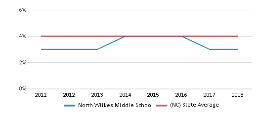 This chart display the percentage of students of two or more races in North Wilkes Middle School and the percentage of public school students of two or more races in North Carolina by year, with the latest 2017-18 school year data.
