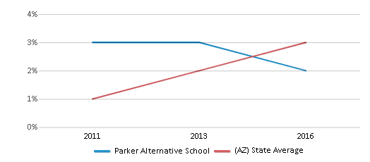 This chart display the percentage of students of two or more races in Parker Alternative School and the percentage of public school students of two or more races in Arizona by year, with the latest 2015-16 school year data.