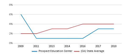 This chart display the percentage of students of two or more races in Prospect Education Center and the percentage of public school students of two or more races in California by year, with the latest 2017-18 school year data.