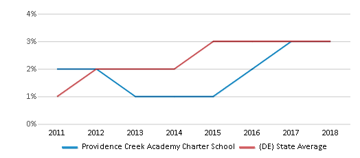 This chart display the percentage of students of two or more races in Providence Creek Academy Charter School and the percentage of public school students of two or more races in Delaware by year, with the latest 2017-18 school year data.