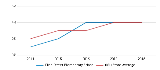 This chart display the percentage of students of two or more races in Pine Street Elementary School and the percentage of public school students of two or more races in Michigan by year, with the latest 2017-18 school year data.