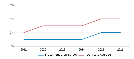 This chart display the percentage of students of two or more races in Bruce Randolph School and the percentage of public school students of two or more races in Colorado by year, with the latest 2015-16 school year data.