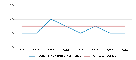 This chart display the percentage of students of two or more races in Rodney B. Cox Elementary School and the percentage of public school students of two or more races in Florida by year, with the latest 2017-18 school year data.