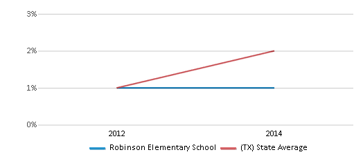This chart display the percentage of students of two or more races in Robinson Elementary School and the percentage of public school students of two or more races in Texas by year, with the latest 2013-14 school year data.