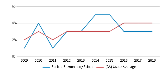 This chart display the percentage of students of two or more races in Salida Elementary School and the percentage of public school students of two or more races in California by year, with the latest 2017-18 school year data.