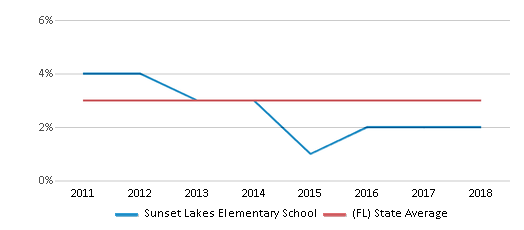This chart display the percentage of students of two or more races in Sunset Lakes Elementary School and the percentage of public school students of two or more races in Florida by year, with the latest 2017-18 school year data.