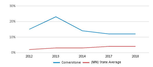 This chart display the percentage of students of two or more races in Cornerstone and the percentage of public school students of two or more races in Minnesota by year, with the latest 2017-18 school year data.