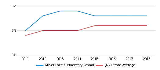 This chart display the percentage of students of two or more races in Silver Lake Elementary School and the percentage of public school students of two or more races in Nevada by year, with the latest 2017-18 school year data.