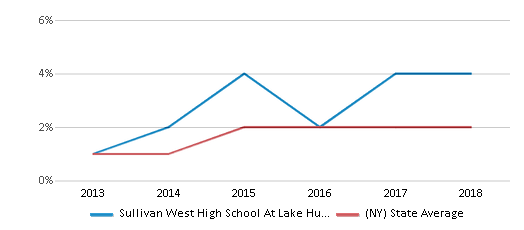 This chart display the percentage of students of two or more races in Sullivan West High School At Lake Huntington and the percentage of public school students of two or more races in New York by year, with the latest 2017-18 school year data.