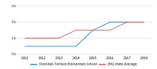 This chart display the percentage of students of two or more races in Sheridan Terrace Elementary School and the percentage of public school students of two or more races in Pennsylvania by year, with the latest 2017-18 school year data.