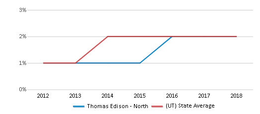 This chart display the percentage of students of two or more races in Thomas Edison - North and the percentage of public school students of two or more races in Utah by year, with the latest 2017-18 school year data.