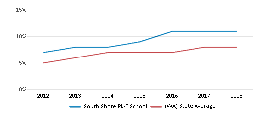 This chart display the percentage of students of two or more races in South Shore Pk-8 School and the percentage of public school students of two or more races in Washington by year, with the latest 2017-18 school year data.