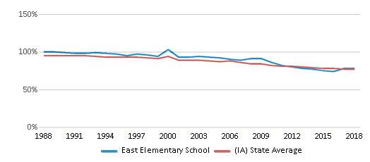This chart display the percentage of White students in East Elementary School and the percentage of White public school students in Iowa by year, with the latest 2017-18 school year data.