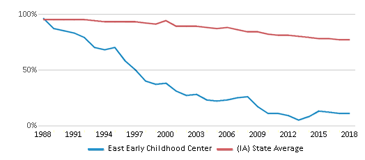 This chart display the percentage of White students in East Early Childhood Center and the percentage of White public school students in Iowa by year, with the latest 2017-18 school year data.
