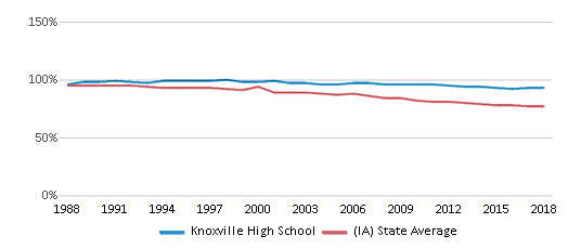This chart display the percentage of White students in Knoxville High School and the percentage of White public school students in Iowa by year, with the latest 2017-18 school year data.