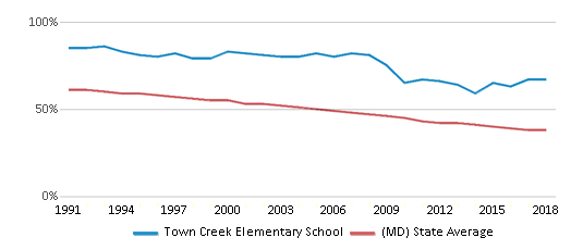 This chart display the percentage of White students in Town Creek Elementary School and the percentage of White public school students in Maryland by year, with the latest 2017-18 school year data.