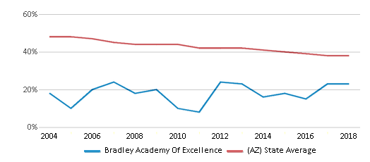 This chart display the percentage of White students in Bradley Academy Of Excellence and the percentage of White public school students in Arizona by year, with the latest 2017-18 school year data.