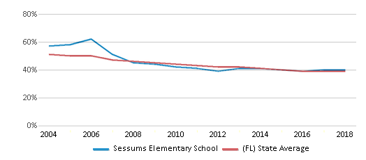 This chart display the percentage of White students in Sessums Elementary School and the percentage of White public school students in Florida by year, with the latest 2017-18 school year data.
