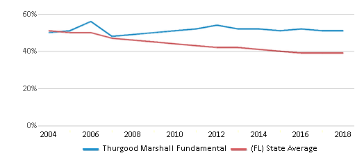 This chart display the percentage of White students in Thurgood Marshall Fundamental and the percentage of White public school students in Florida by year, with the latest 2017-18 school year data.