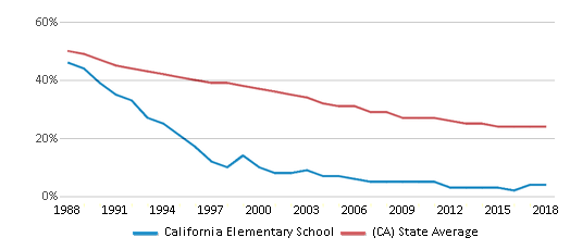 This chart display the percentage of White students in California Elementary School and the percentage of White public school students in California by year, with the latest 2017-18 school year data.