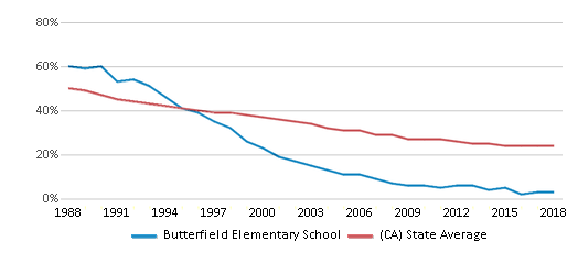 This chart display the percentage of White students in Butterfield Elementary School and the percentage of White public school students in California by year, with the latest 2017-18 school year data.