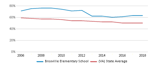 This chart display the percentage of White students in Brosville Elementary School and the percentage of White public school students in Virginia by year, with the latest 2017-18 school year data.