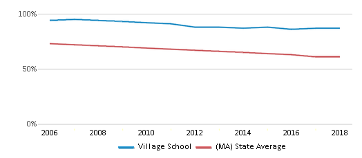 This chart display the percentage of White students in Village School and the percentage of White public school students in Massachusetts by year, with the latest 2017-18 school year data.