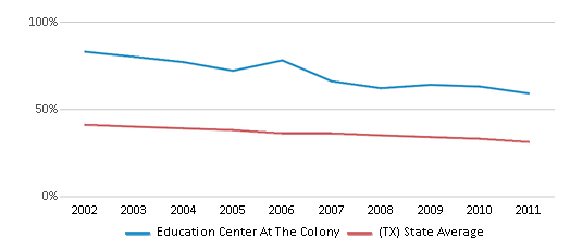 This chart display the percentage of White students in Education Center At The Colony and the percentage of White public school students in Texas by year, with the latest 2010-11 school year data.