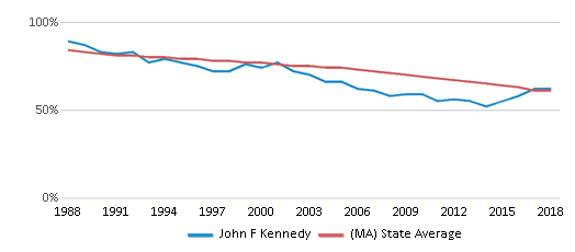 This chart display the percentage of White students in John F Kennedy and the percentage of White public school students in Massachusetts by year, with the latest 2017-18 school year data.