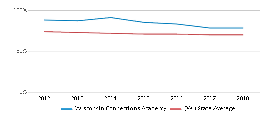 This chart display the percentage of White students in Wisconsin Connections Academy and the percentage of White public school students in Wisconsin by year, with the latest 2017-18 school year data.