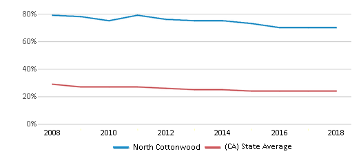 This chart display the percentage of White students in North Cottonwood and the percentage of White public school students in California by year, with the latest 2017-18 school year data.