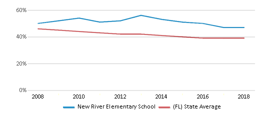 This chart display the percentage of White students in New River Elementary School and the percentage of White public school students in Florida by year, with the latest 2017-18 school year data.